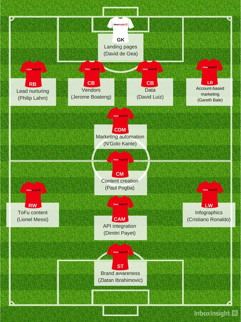 The Lead Generation Starting XI