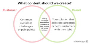 How to Solve a B2B Content Creation Headache