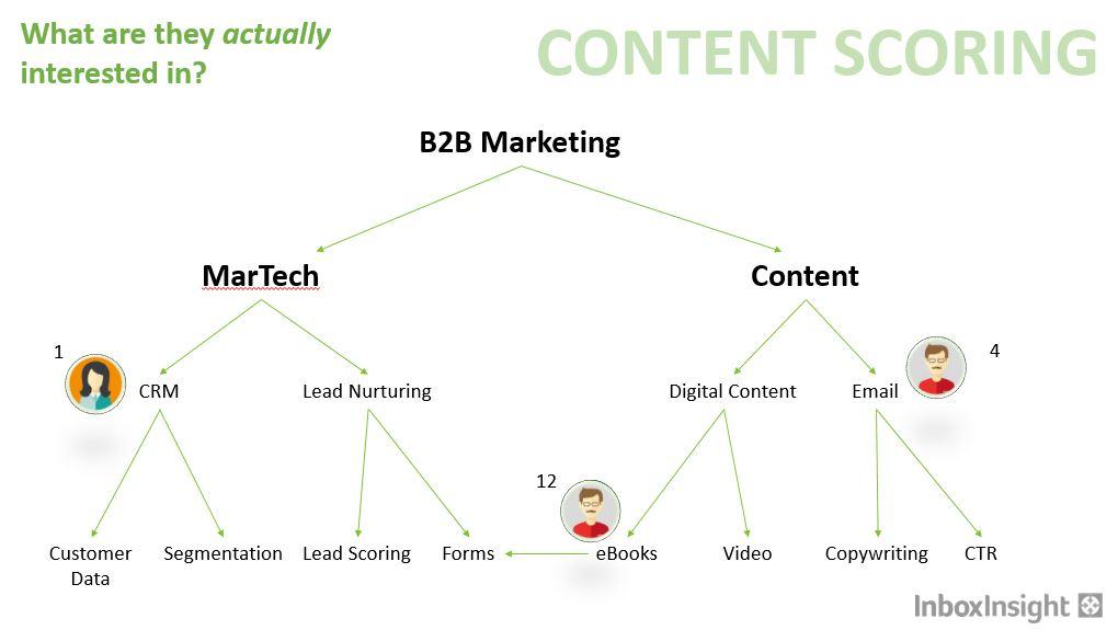 content-scoring