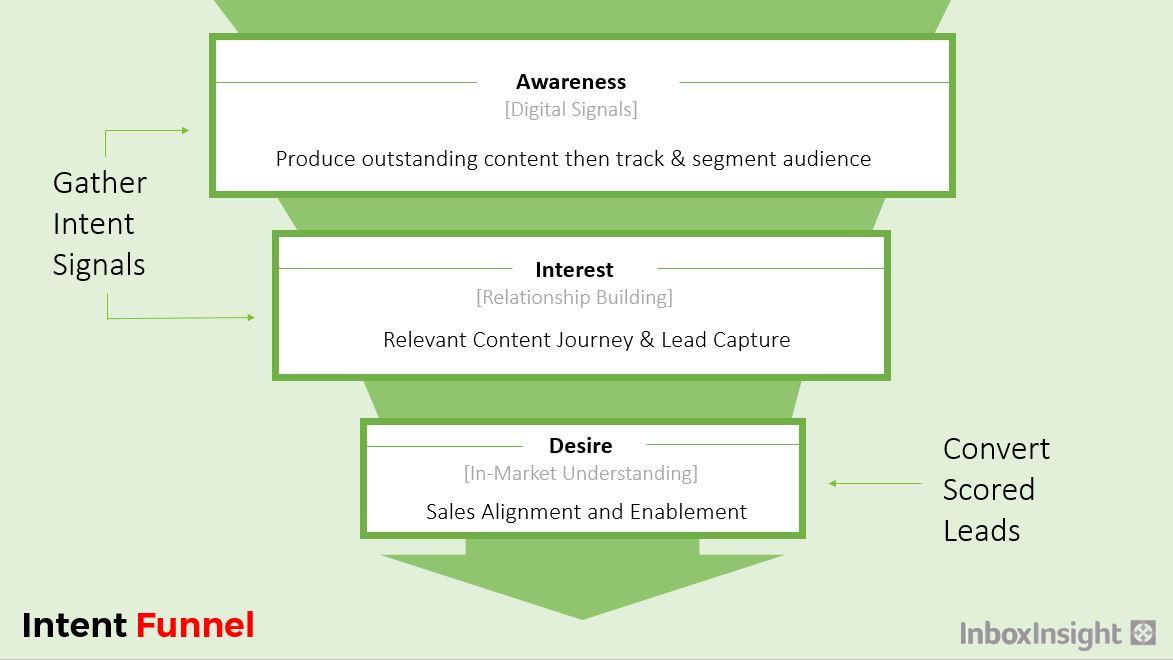 intent-marketing-funnel