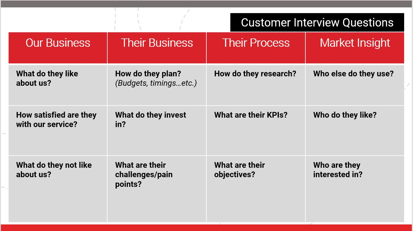 Market Research - Customer Interview Questions