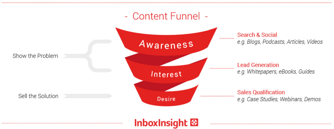 B2B Content Funnel