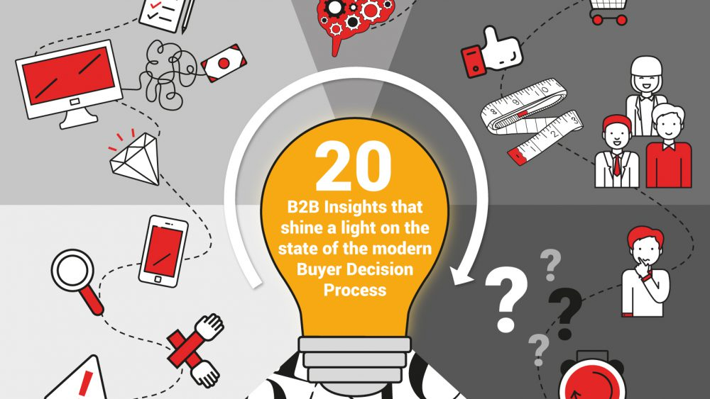 Insights in to B2B Buying