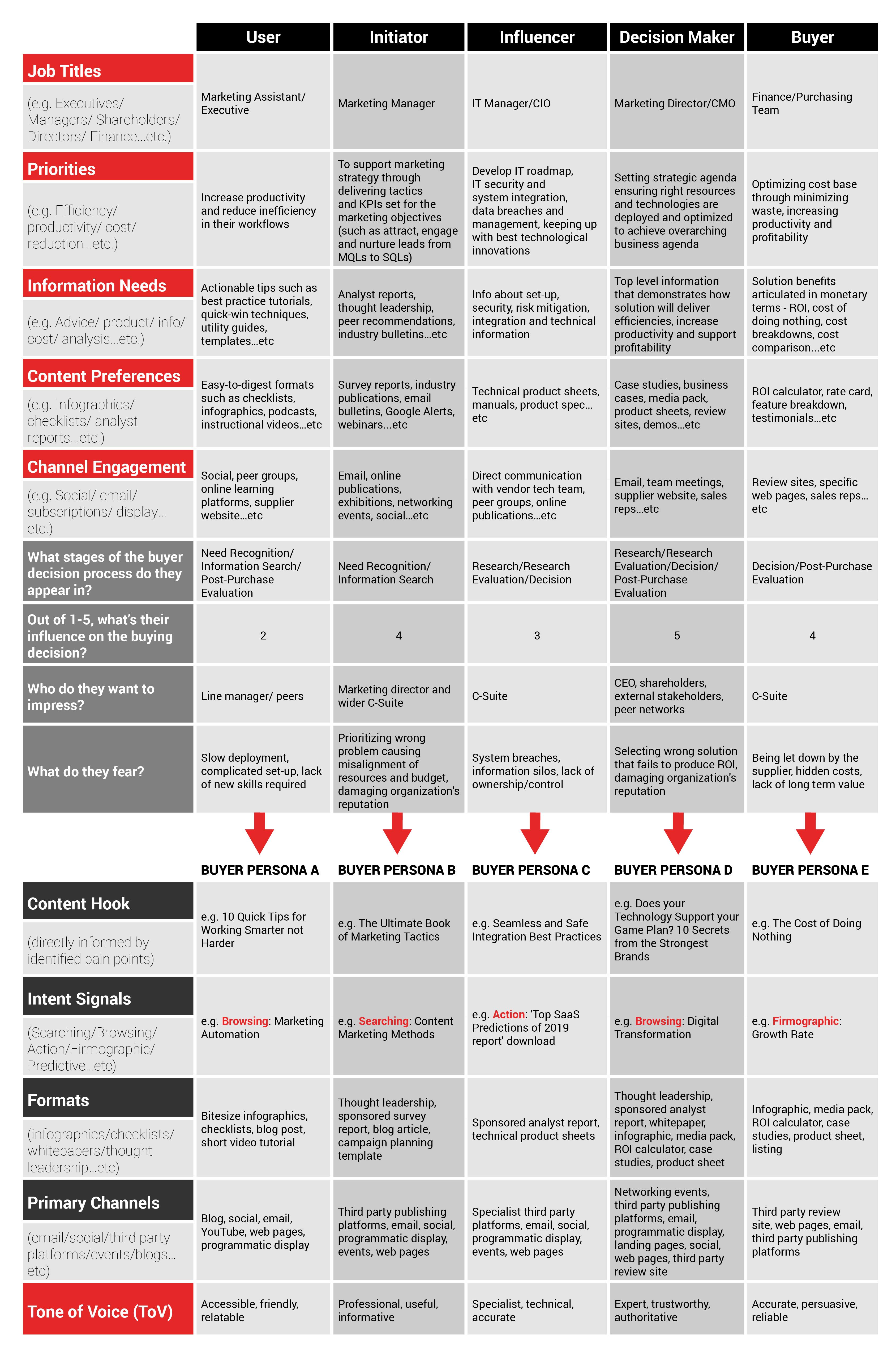 B2B DMU Buyer Persona Cheat Sheet - Inbox Insight