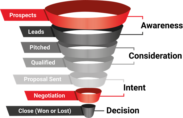 out of date marketing funnel