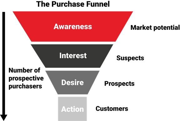 B2B Marketing Funnel