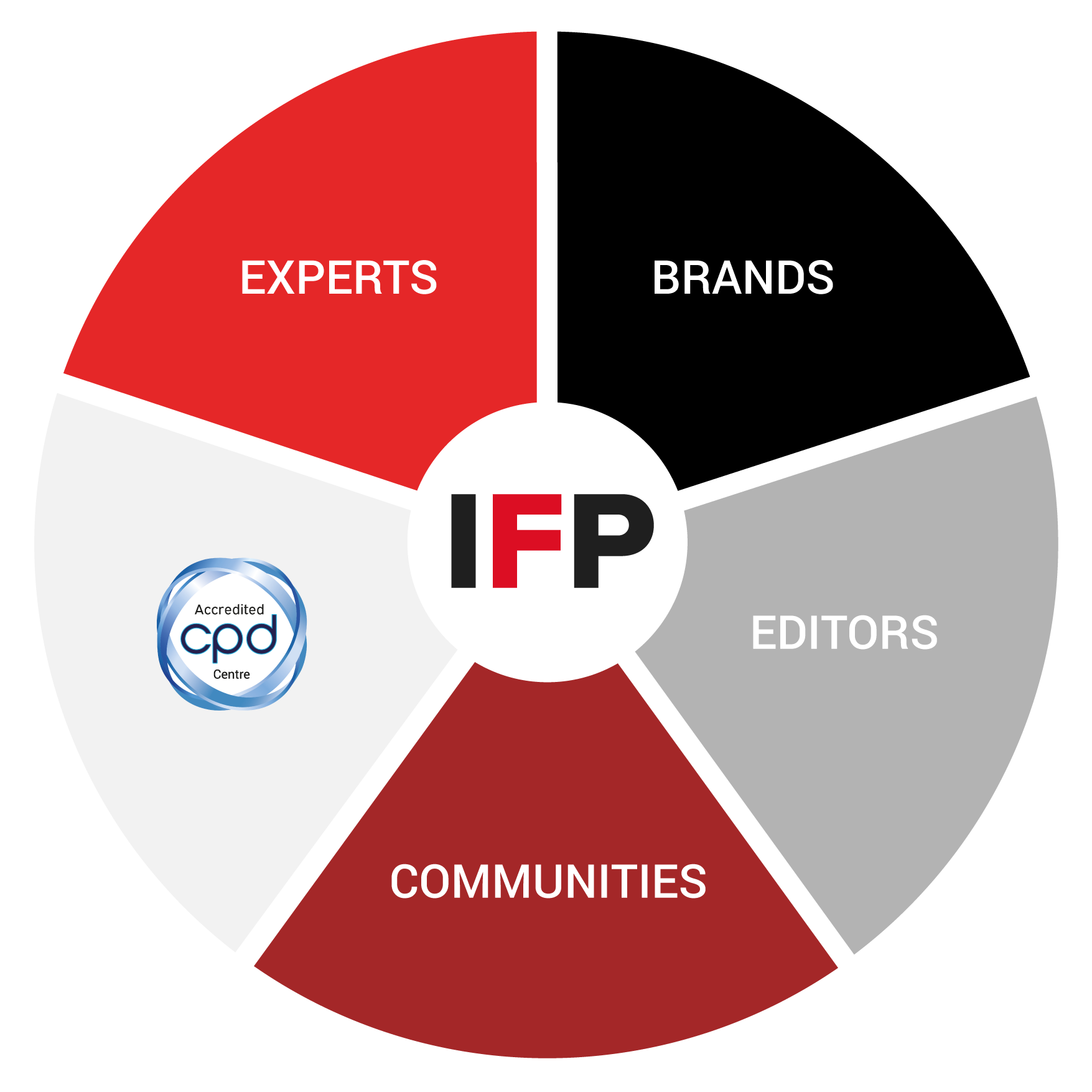 Breakdown of IFP