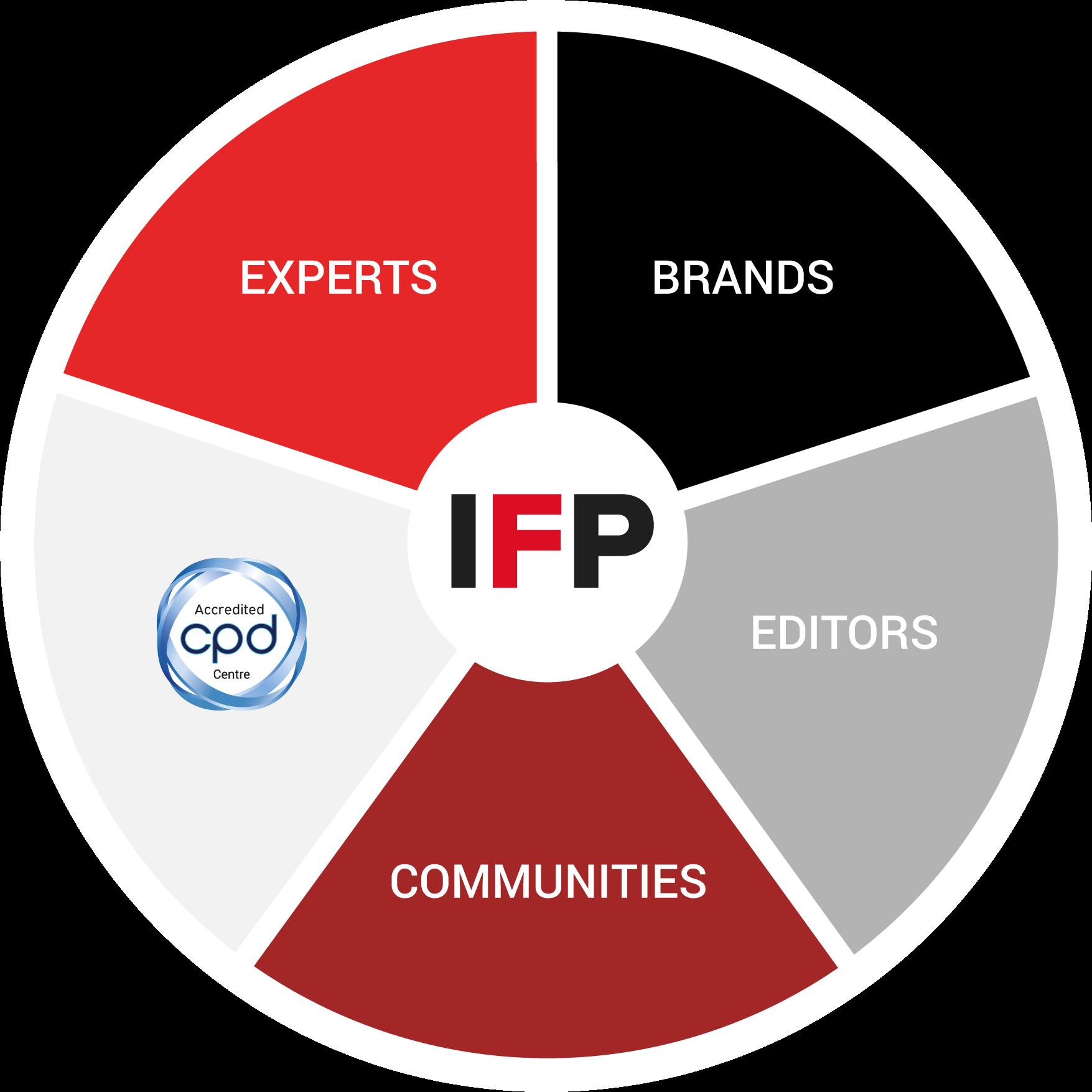 Breakdown of IFP