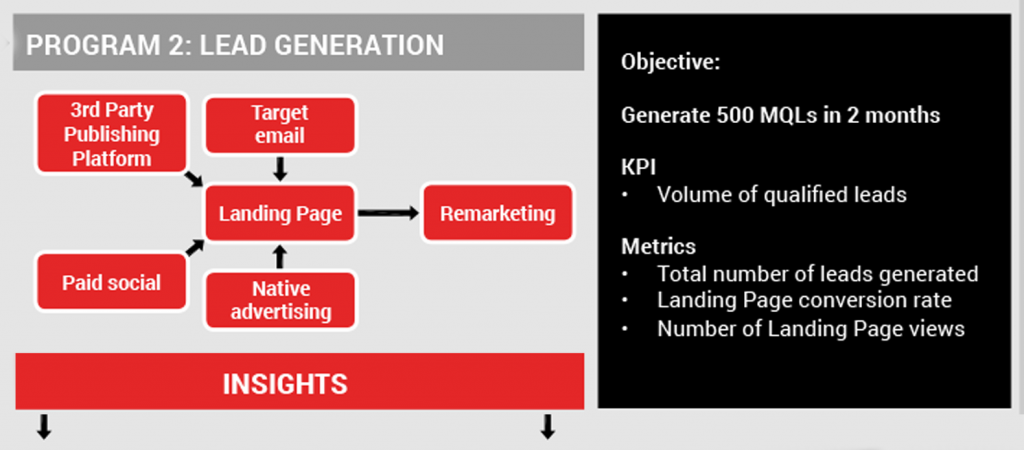 Demand generation activities