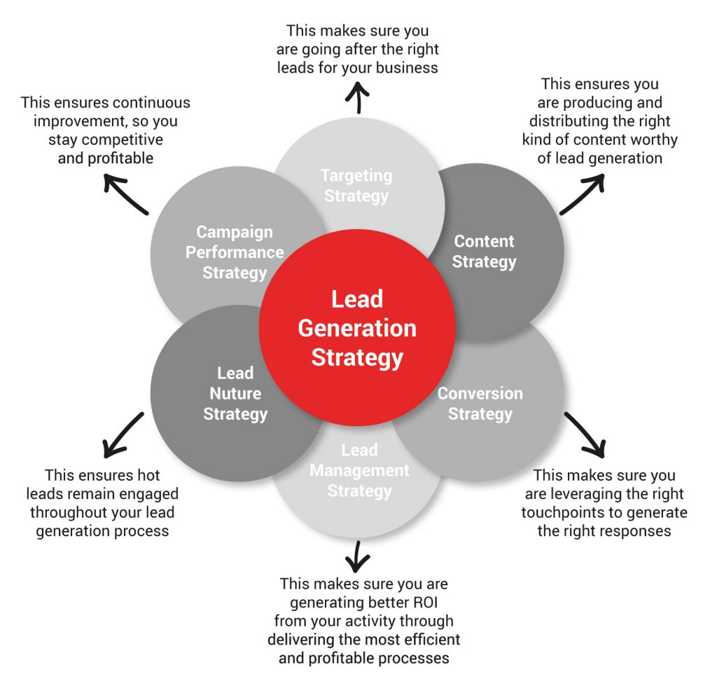 Lead generation strategy and tactics