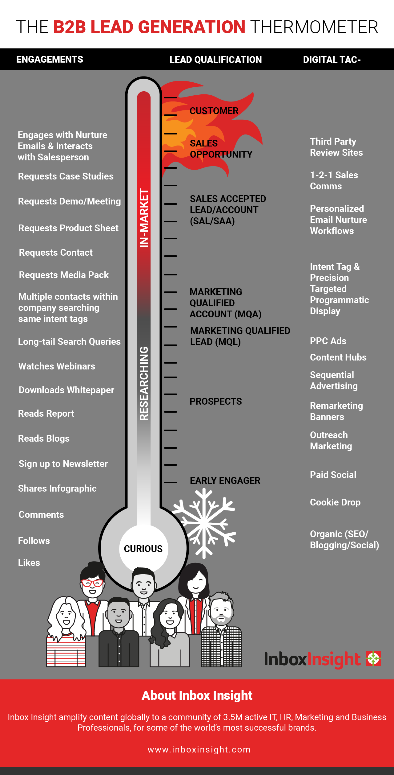 B2B Lead Generation Thermometer