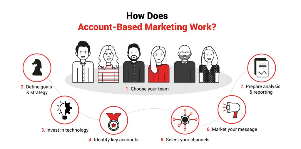 How Does Account-Based Marketing Work?