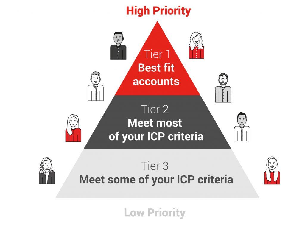 ABM Priority Accounts