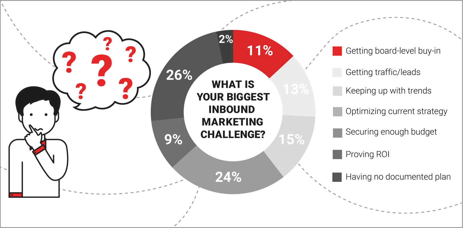Inbound Marketing - Biggest Challenges
