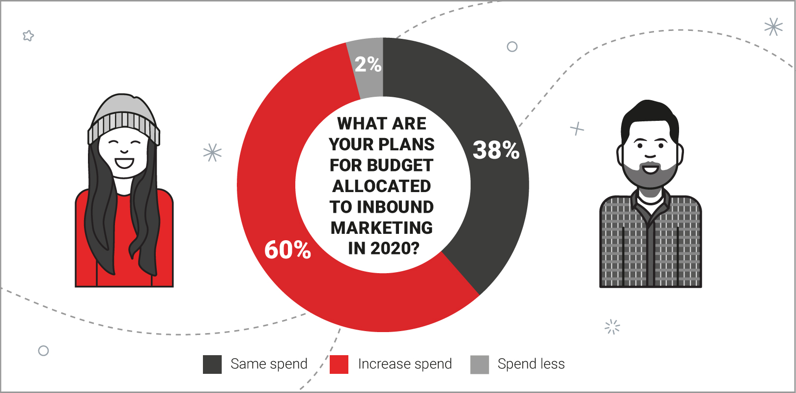 Inbound Marketing Budget Allocation