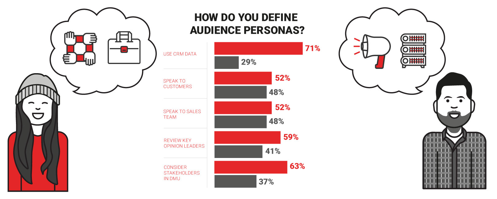 How do you define audience personas?