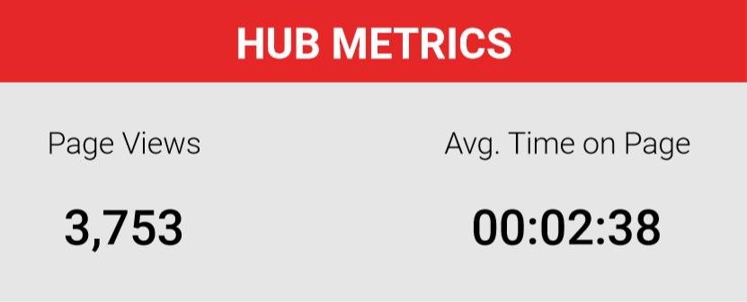 Hub Metrics