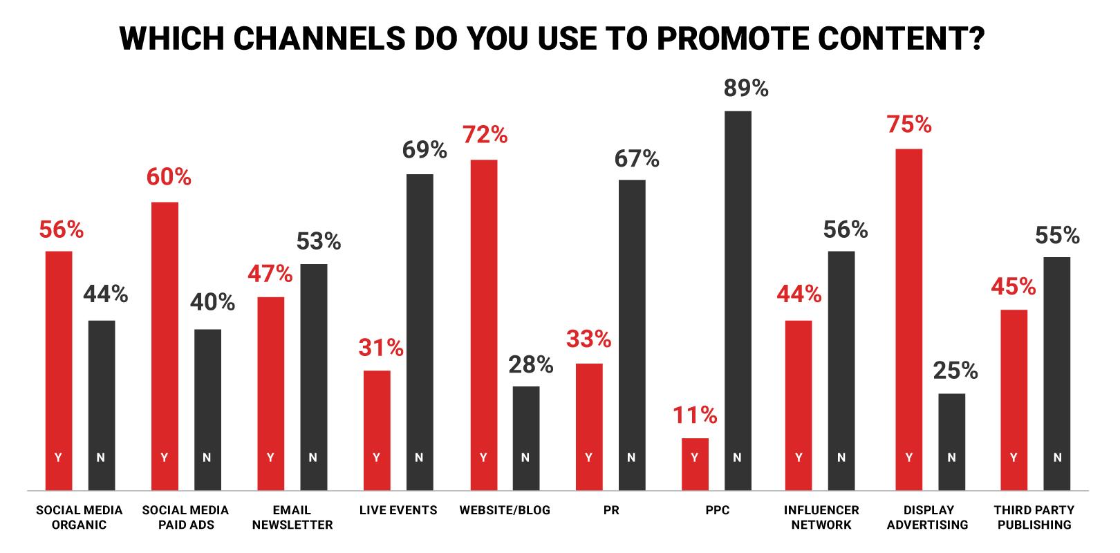 Inbound Marketing Content Channels