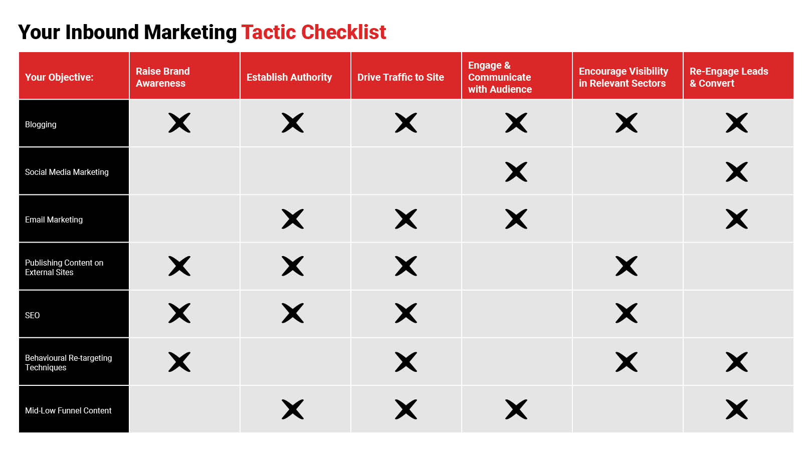Inbound Marketing Tactic Checklist