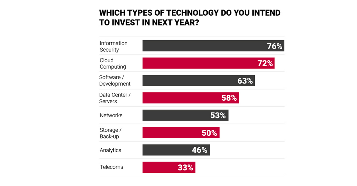 Which_Types_of_Technology_Invest_Next_Year