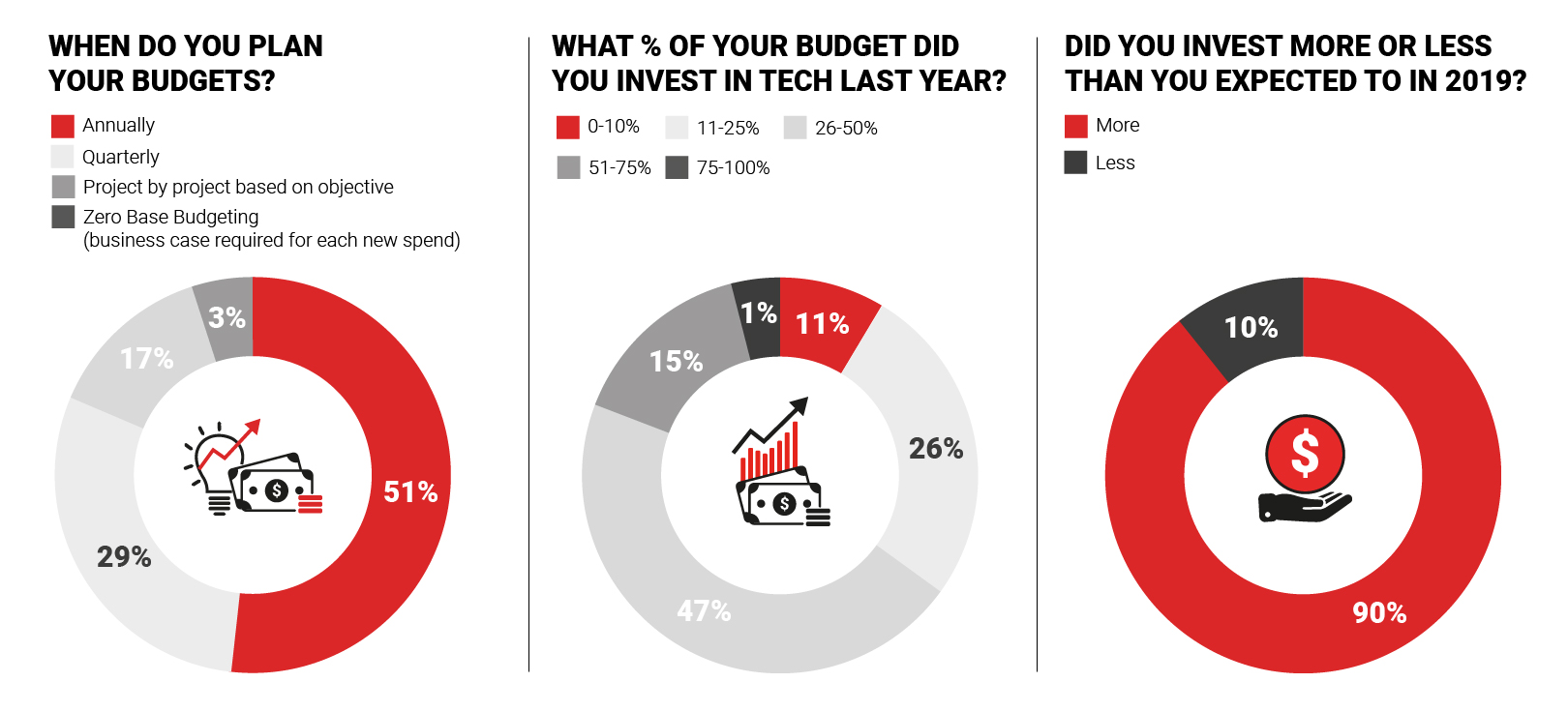 Engage Marketing Buyers - Marketing Budgets