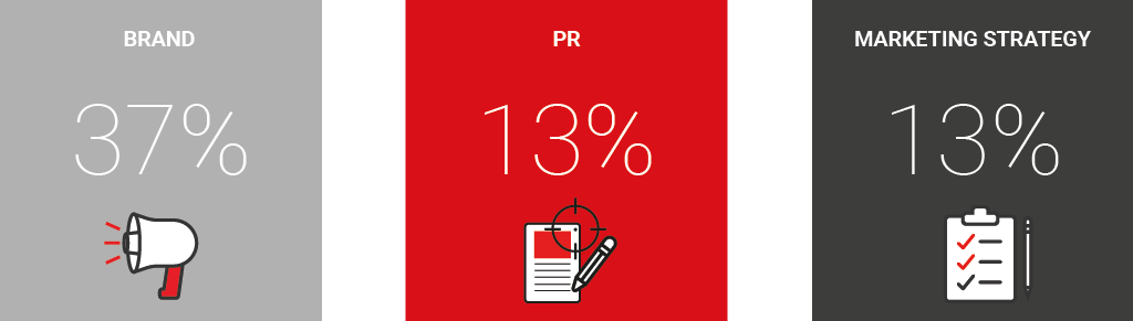 Marketing Leadership Stats