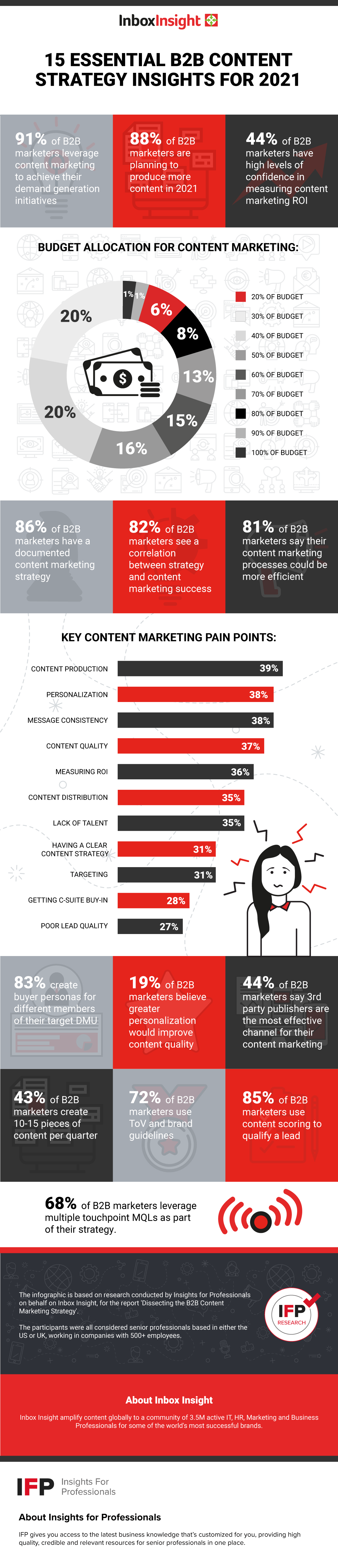 B2B Content Strategy Insights