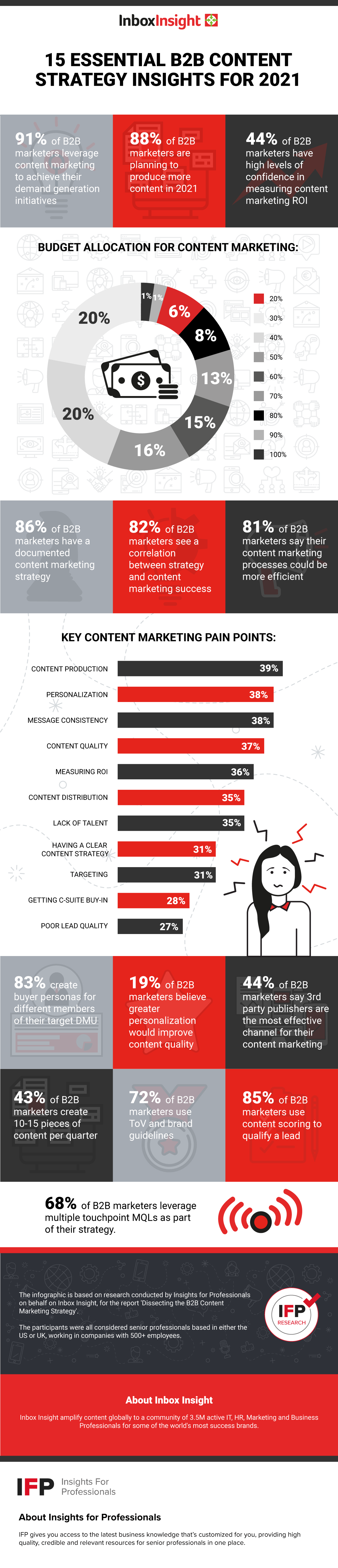 15 content strategy stats