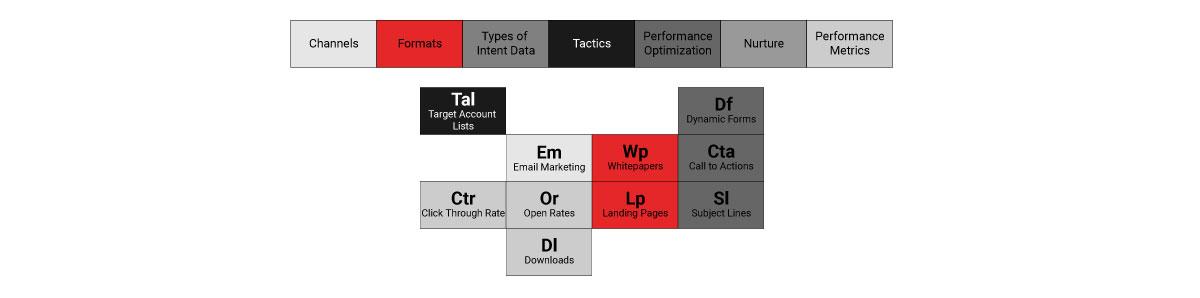 B2B lead generation content tactics