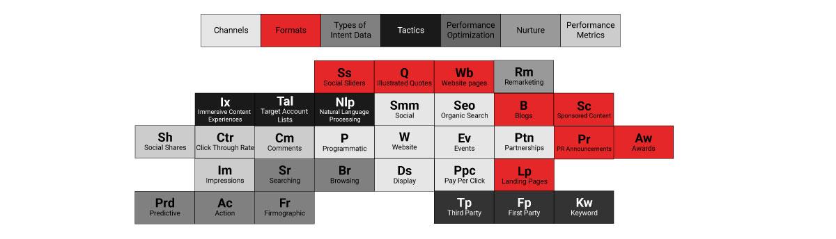Advanced b2b content tactics for brand awareness