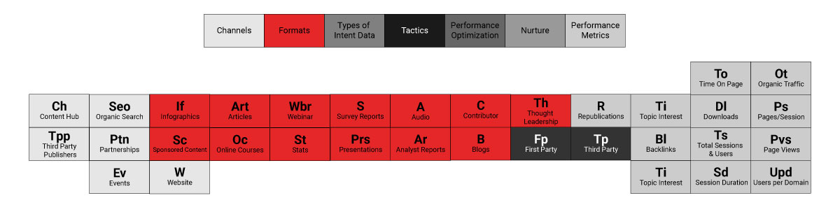 Advanced thought leadership B2B content marketing tactics