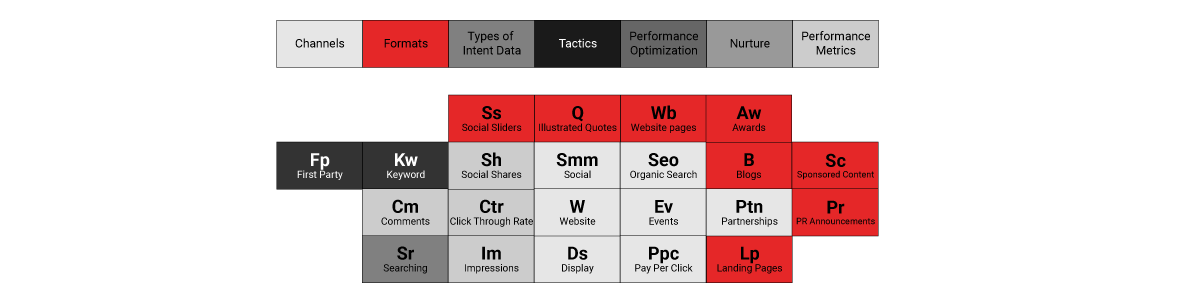 Basic brand awareness model
