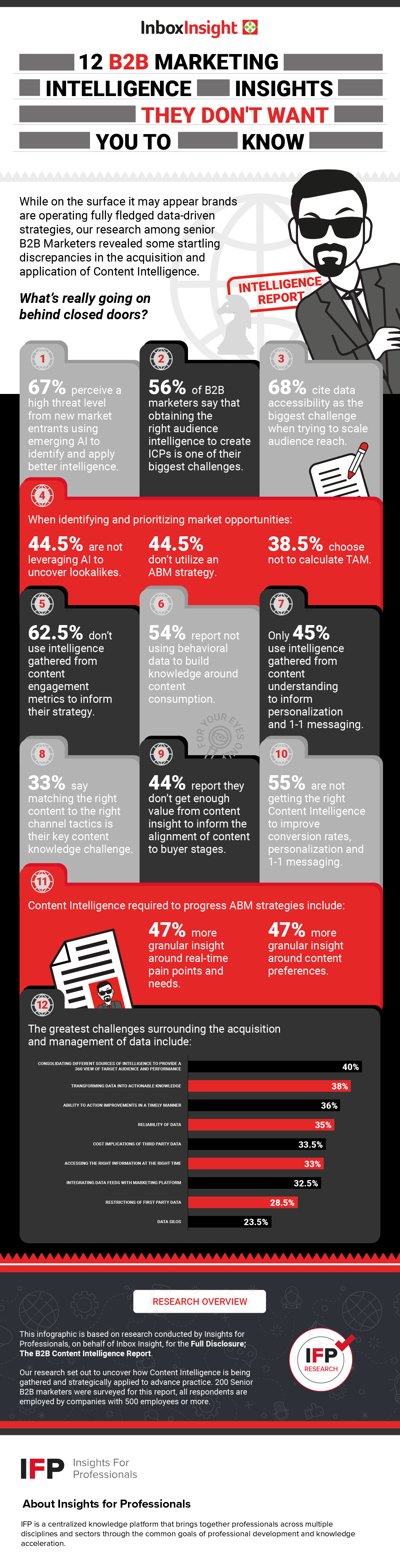 12-B2B-Intelligence-Insights-THEY-don't-want-you-to-know