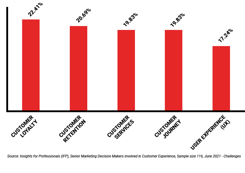 B2B Segmentation Customer Experience graph