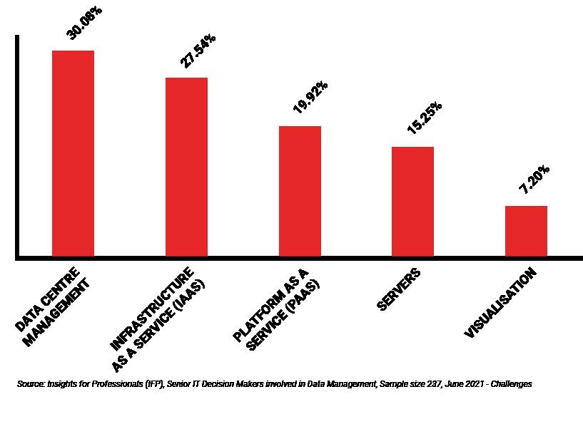 B2B Segmentation Data Management graph