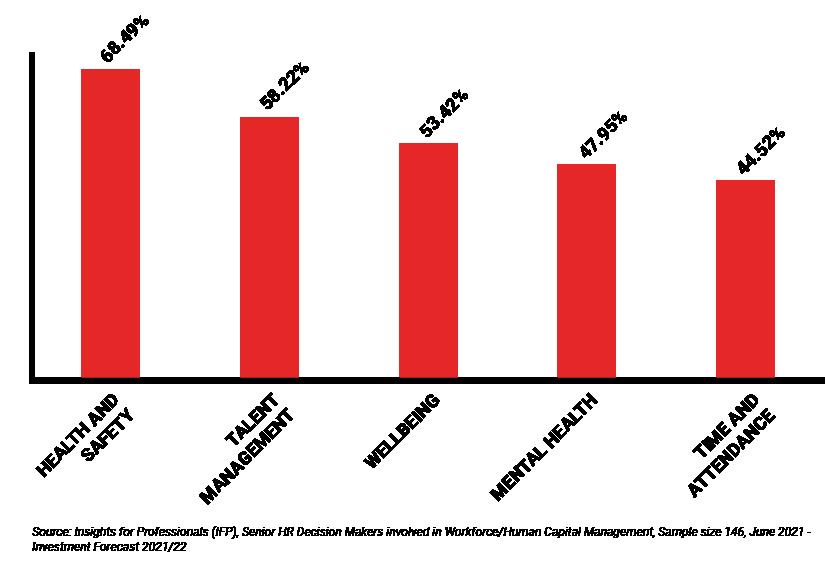 B2B Segmentation Human Capital graph