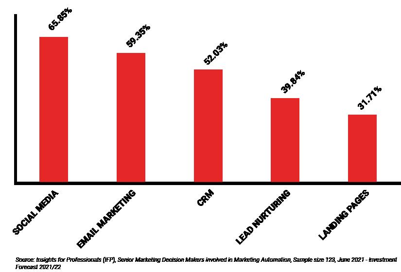 Marketing Automation graph