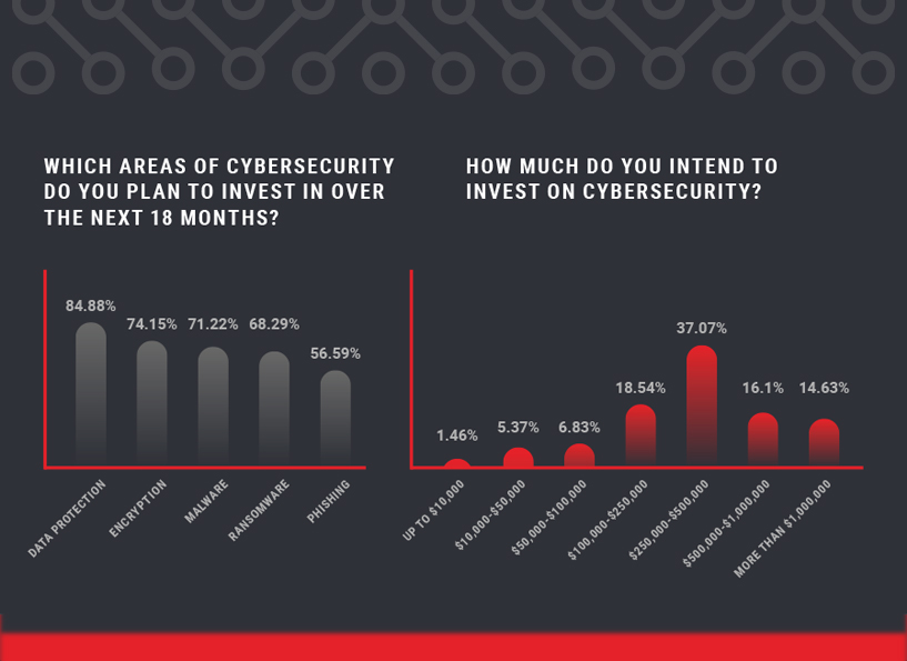 Cybersecurity Insights